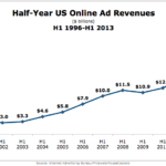 Online Ad Revenues, 1996-2013 [CHART]
