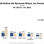 Online Ad Revenue Share By Format, H1 2012 vs H1 2013 [CHART]