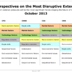 Most Disruptive External Forces According To C-Suite, October 2013 [TABLE]