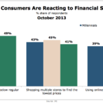 How Consumers Are Reacting To Financial Strain, October 2013 [CHART]