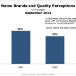 Brand Names & Quality Perceptions, September 2013 [CHART]