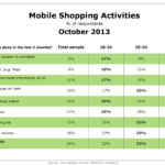 Mobile Shopping Activities, October 2013 [TABLE]