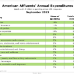Affluent Americans' Annual Expenditures, September 2013 [TABLE]