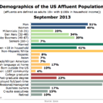 Demographics Of Affluent Americans, September 2013 [CHART]