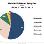Mobile Video Ad Lengths, H1 2013 [CHART]