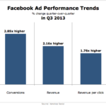 Facebook Ad Performance Trends, Q3 2013 [CHART]