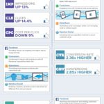 Facebook Advertising Key Performance Indicators [INFOGRAPHIC]