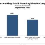 Top Reasons Consumers Mark Legit Emails As Spam, September 2013 [CHART]