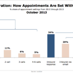 Lead Generation: How Appointments Are Set With Marketers, October 2013 [CHART]
