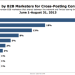 Networks B2B Marketers Use To Cross-Post On Twitter, June 1 – August 31, 2013 [CHART]