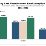 Shopping Cart Abandonment Email Adoption, 2011-2013 [CHART]