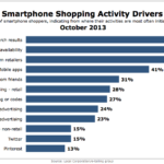 Mobile Shopping Prompts, October 2013 [CHART]