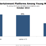 Primary Entertainment Devices For Young Mobile Users, October 2013 [CHART]