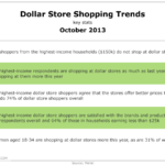 Dollar Store Shopping Trends, October 2013 [TABLE]