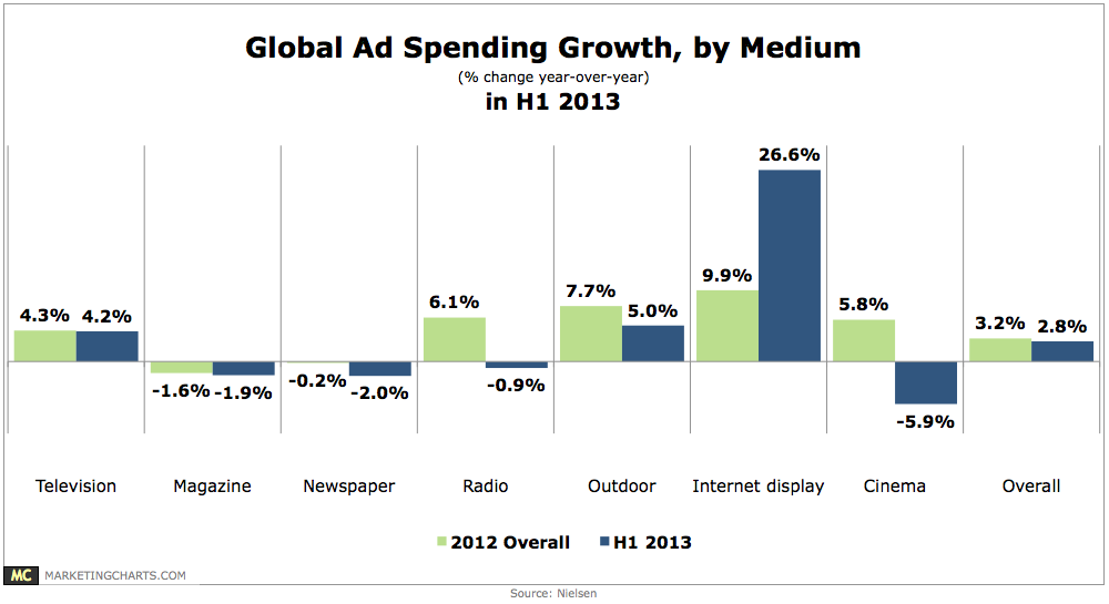 Global Ad Spend Growth By Medium Chart