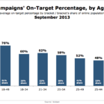 Online Targeting On-Target Percentages By Age, September 2013 [CHART]