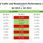 Mobile Ad Traffic & Monetization Performance By Device, Q3 2012 vs Q3 2013 [CHART]
