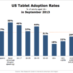 US Tablet Adoption Rates By Demographic, September 2013 [CHART]