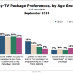 Attitudes Toward Pay TV Packages By Age, September 2013 [CHART]
