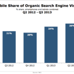 Mobile Share Of Organic Search Traffic, Q2 2012 – Q3 2013 [VIDEO]