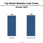 Top Retail Website Load Times, October 2013 [CHART]