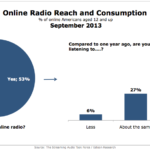 Online Radio Reach & Consumption, September 2013 [CHART]