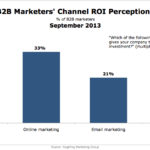 B2B Marketers Perceptions Of ROI By Channel, September 2013 [CHART]
