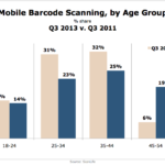 Barcode Scanners By Age, Q3 2011 vs. Q3 2013 [CHART]