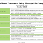 Demographics Of Consumers Experiencing Life Changes, October 2013 [TABLE]