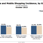 Incidences Of Online & Mobile Shopping By Gender, October 2013 [CHART]