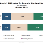 British Adults' Attitudes Toward Brand Content Marketing, October 2013 [CHART]