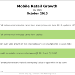 Mobile Retail Growth, October 2013 [TABLE]