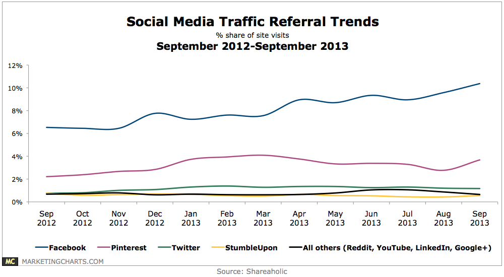 Chart - Social Media Traffic Referral Trends