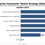 Enterprise Mobile Strategy Objectives, October 2013 [CHART]
