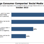 Large Consumer Companies' Social Media ROI, October 2013 [CHART]