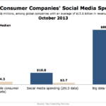 Social Media Spending By Large Consumer Companies, October 2013 [CHART]