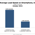 Average Mobile Page Load Speed For Fortune 100 Companies, October 2013 [CHART]