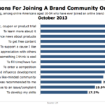 Reasons For Joining A Branded Online Community, October 2013 [CHART]