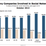 Americans Sick Of Social Media Marketing By Demographic, October 2013 [CHART]