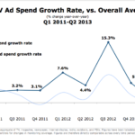 US TV Ad Spend Growth Rate, Q1 2011-Q2 2013 [CHART]