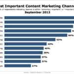 Top Content Marketing Channels, September 2013 [CHART]