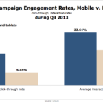 Mobile vs. Desktop Video Engagement Rates, Q3 2013 [CHART]