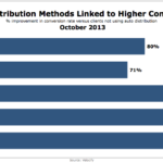 Auto Lead Distribution & Conversion Rates, October 2013 [CHART]