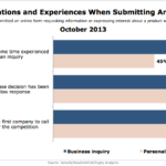 Buyers' Expectations & Experiences When Inquiring Online, October 2013 [CHART]