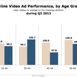 Online Video Ad Performance By Age, Q3 2013 [CHART]
