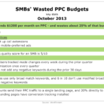 SMBs' Wasted PPC Budgets, October 2013 [TABLE]