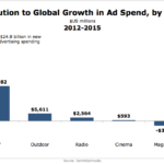 Global Ad Spending Growth By Medium, 2012-2015 [CHART]