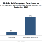 Mobile Advertising Benchmarks, September 2013 [CHART]