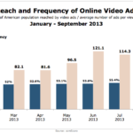 Reach & Frequency Of Video Ads, January – September, 2013 [CHART]