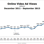 Online Video Ad Views, December 2011 – September 2013 [CHART]